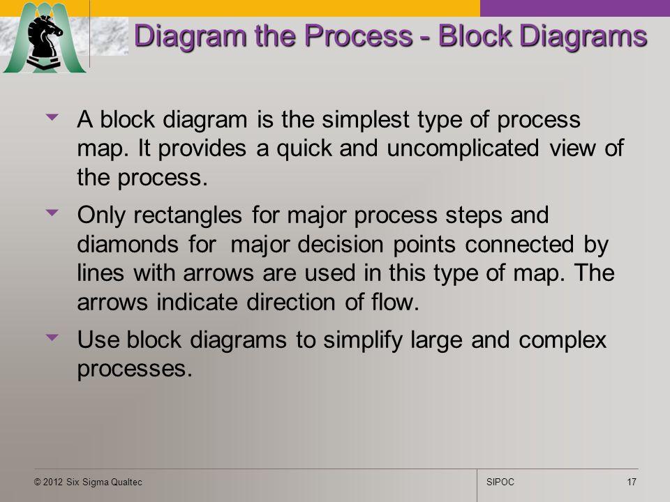 six sigma qualtecsipoc version sipoc.  ppt download, wiring diagram