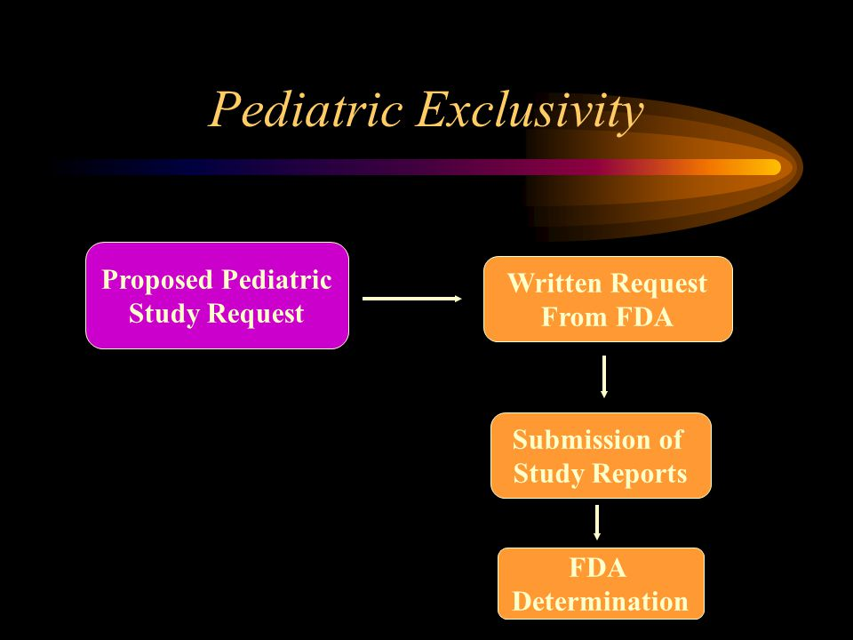 Pediatric Exclusivity Written Request From FDA Submission of Study Reports FDA Determination Proposed Pediatric Study Request