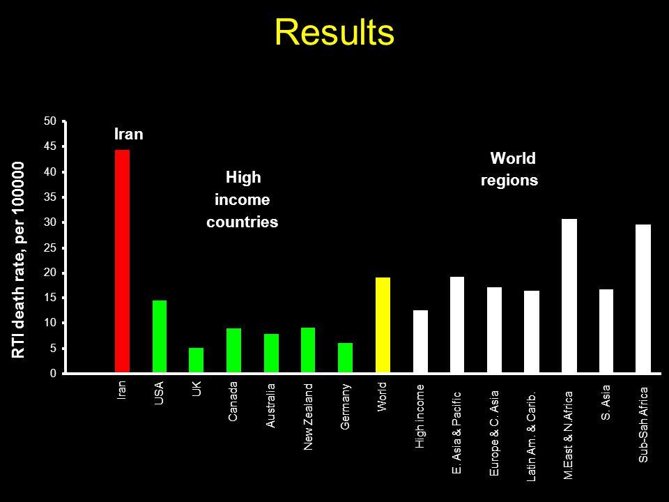 Results 0 5 10 15 20 25 30 35 40 45 50 Iran USA UK Canada Australia New Zealand Germany World High income E.