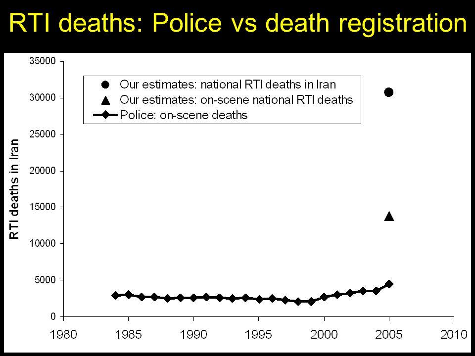 RTI deaths: Police vs death registration