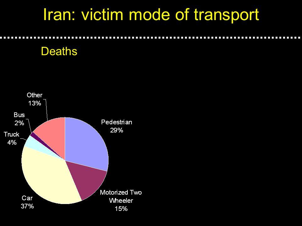 Iran: victim mode of transport Deaths