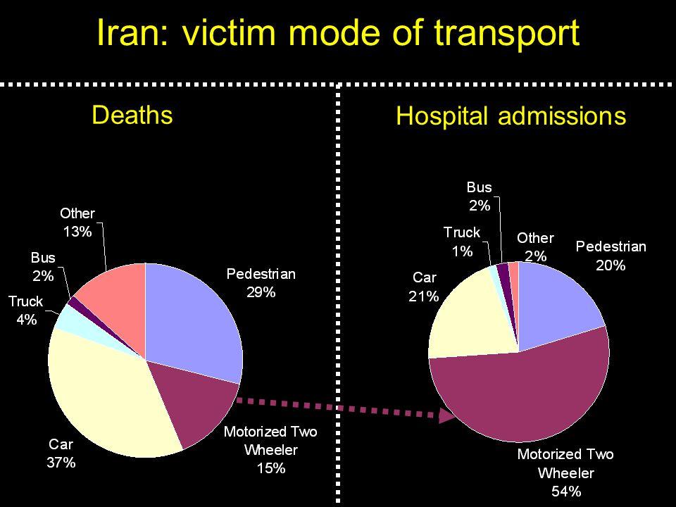 Iran: victim mode of transport Deaths Hospital admissions