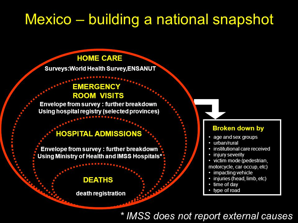 Mexico – building a national snapshot DEATHS HOSPITAL ADMISSIONS EMERGENCY ROOM VISITS HOME CARE Envelope from survey : further breakdown Using hospital registry (selected provinces) Surveys:World Health Survey,ENSANUT Envelope from survey : further breakdown Using Ministry of Health and IMSS Hospitals* Broken down by age and sex groups urban/rural institutional care received injury severity victim mode (pedestrian, motorcycle, car occup, etc) impacting vehicle injuries (head, limb, etc) time of day type of road * IMSS does not report external causes death registration