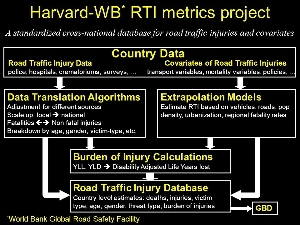 Harvard-WB * RTI metrics project Data Translation Algorithms Adjustment for different sources Scale up: local  national Fatalities  Non fatal injuries Breakdown by age, gender, victim-type, etc.