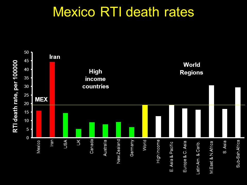 Mexico RTI death rates 0 5 10 15 20 25 30 35 40 45 50 Mexico Iran USA UK Canada Australia New Zealand Germany World High income E.