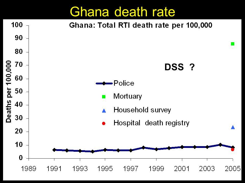 Ghana death rate DSS