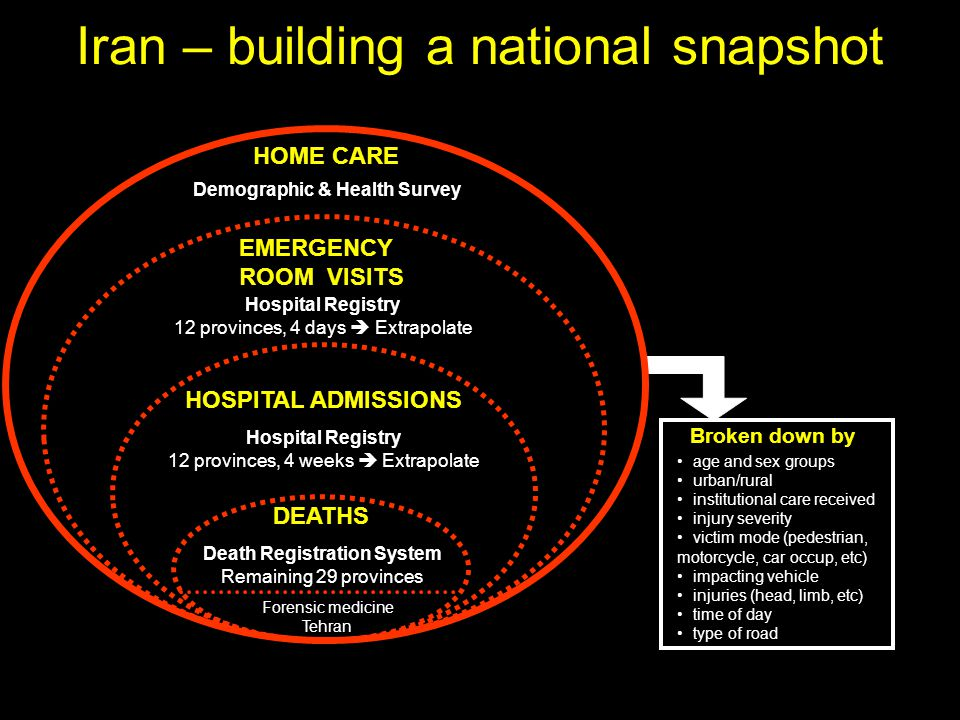 Iran – building a national snapshot DEATHS HOSPITAL ADMISSIONS EMERGENCY ROOM VISITS HOME CARE Forensic medicine Tehran Death Registration System Remaining 29 provinces Hospital Registry 12 provinces, 4 days  Extrapolate Demographic & Health Survey Hospital Registry 12 provinces, 4 weeks  Extrapolate Broken down by age and sex groups urban/rural institutional care received injury severity victim mode (pedestrian, motorcycle, car occup, etc) impacting vehicle injuries (head, limb, etc) time of day type of road