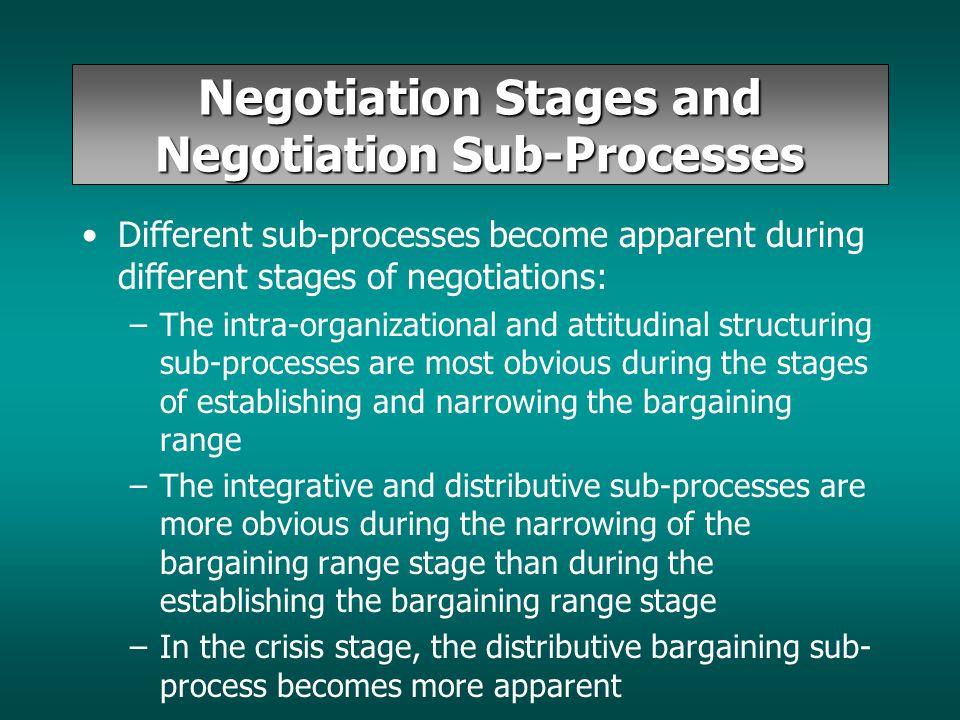 distributive negotiation vs integrative negotiation