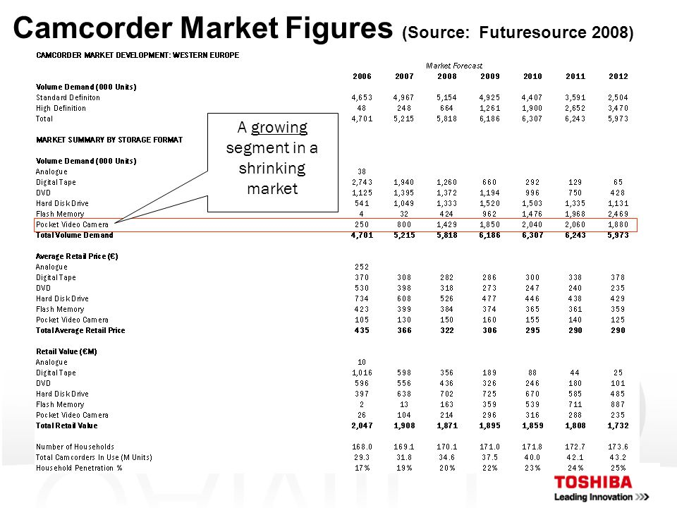 Camcorder Market Figures (Source: Futuresource 2008) A growing segment in a shrinking market