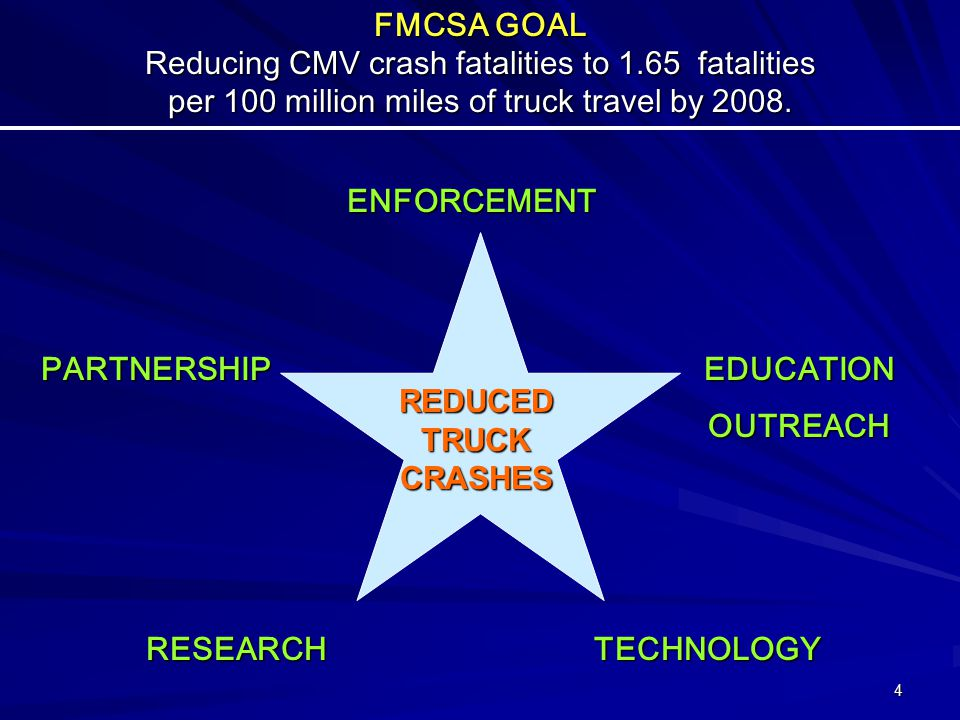 4 FMCSA GOAL Reducing CMV crash fatalities to 1.65 fatalities per 100 million miles of truck travel by 2008.