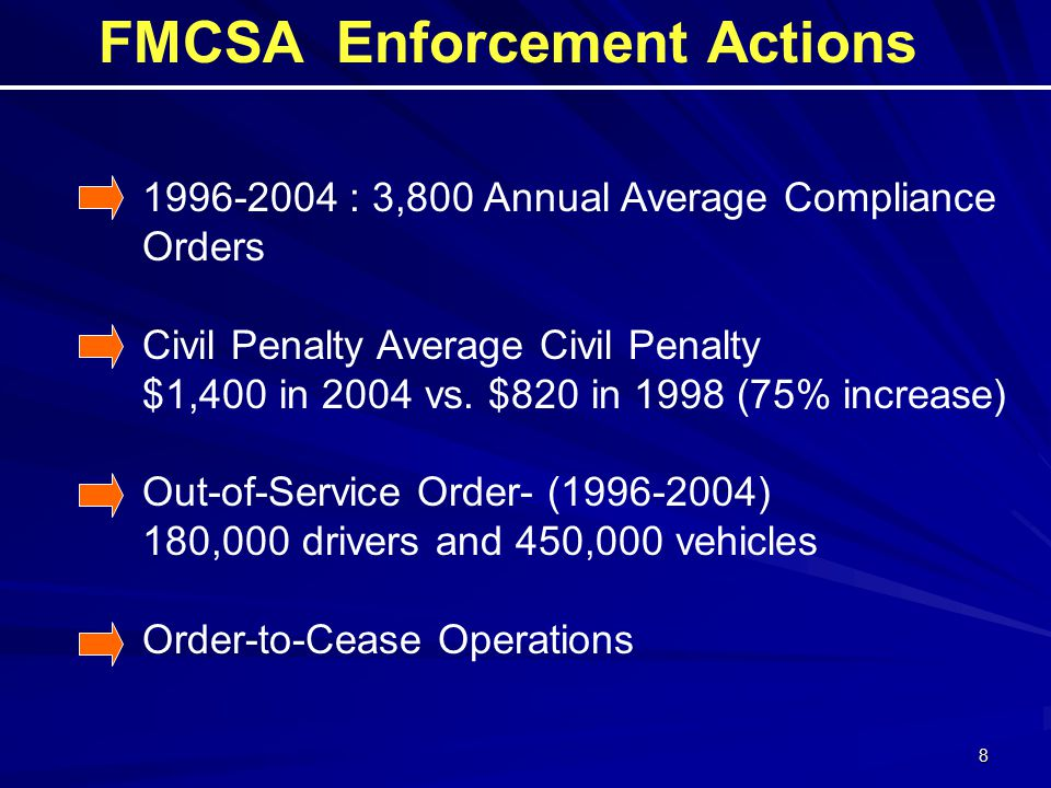 : 3,800 Annual Average Compliance Orders Civil Penalty Average Civil Penalty $1,400 in 2004 vs.