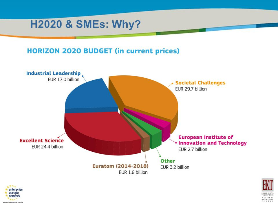 Title of the presentation | Date |5 H2020 & SMEs: Why