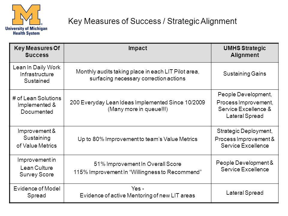 Key Measures Of Success ImpactUMHS Strategic Alignment Lean In Daily Work Infrastructure Sustained Monthly audits taking place in each LIT Pilot area, surfacing necessary correction actions Sustaining Gains # of Lean Solutions Implemented & Documented 200 Everyday Lean Ideas Implemented Since 10/2009 (Many more in queue!!!) People Development, Process Improvement, Service Excellence & Lateral Spread Improvement & Sustaining of Value Metrics Up to 80% Improvement to team's Value Metrics Strategic Deployment, Process Improvement & Service Excellence Improvement in Lean Culture Survey Score 51% Improvement In Overall Score 115% Improvement In Willingness to Recommend People Development & Service Excellence Evidence of Model Spread Yes - Evidence of active Mentoring of new LIT areas Lateral Spread Key Measures of Success / Strategic Alignment