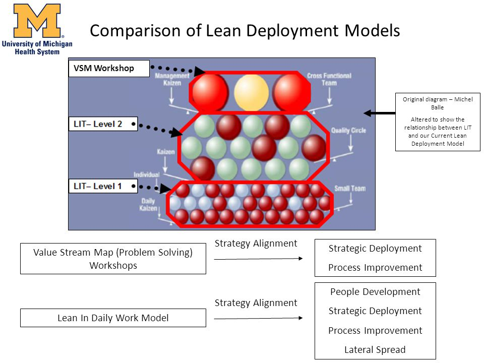 Comparison of Lean Deployment Models Original diagram – Michel Balle Altered to show the relationship between LIT and our Current Lean Deployment Model Lean In Daily Work Model People Development Strategic Deployment Process Improvement Lateral Spread Strategy Alignment VSM Workshop Value Stream Map (Problem Solving) Workshops Strategic Deployment Process Improvement Strategy Alignment