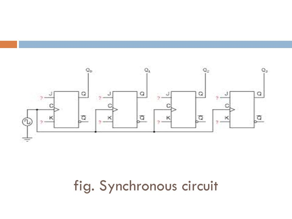 fig. Synchronous circuit