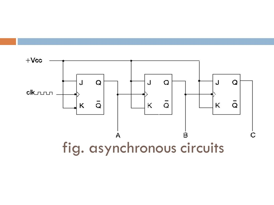 fig. asynchronous circuits