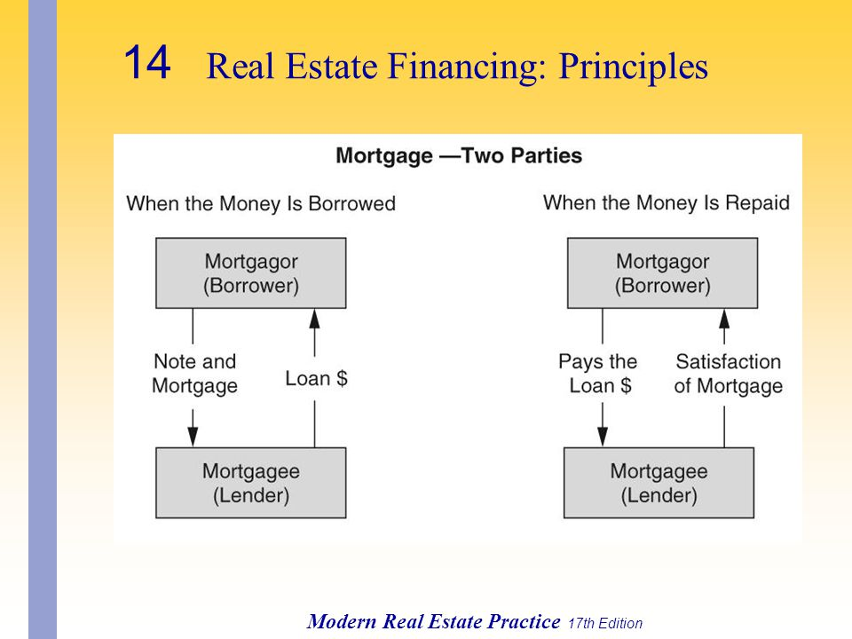 Modern Real Estate Practice 17th Edition 14 Real Estate Financing: Principles