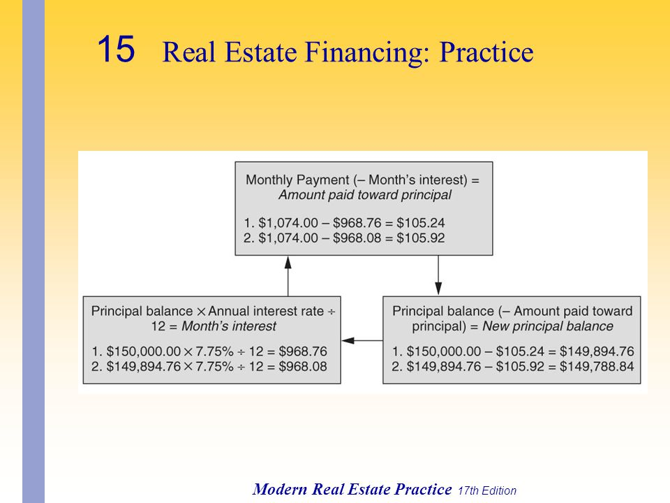 Modern Real Estate Practice 17th Edition 15 Real Estate Financing: Practice