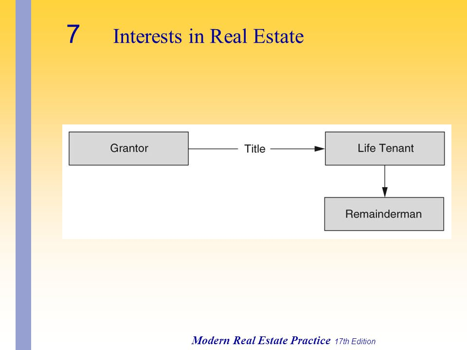 Modern Real Estate Practice 17th Edition 7 Interests in Real Estate