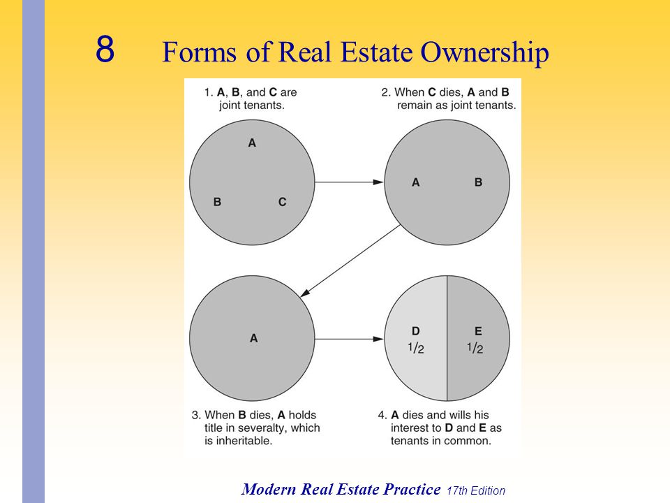 Modern Real Estate Practice 17th Edition 8 Forms of Real Estate Ownership
