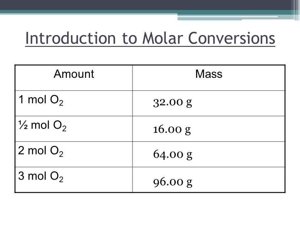 Introduction to Molar Conversions AmountMass 1 mol O 2 ½ mol O 2 2 mol O 2 3 mol O g g g g