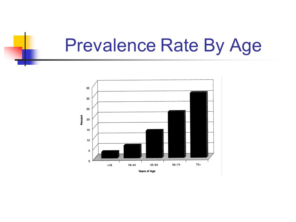 Prevalence Rate By Age