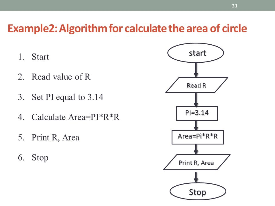 Example2: Algorithm for calculate the area of circle 1.Start 2.Read value of R 3.Set PI equal to Calculate Area=PI*R*R 5.Print R, Area 6.Stop start start Read R Stop PI=3.14 Area=Pi*R*R Print R, Area 21