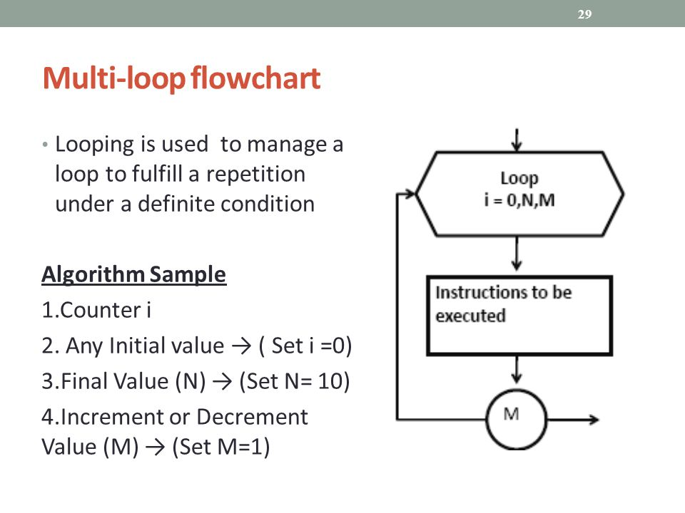 Multi-loop flowchart Looping is used to manage a loop to fulfill a repetition under a definite condition Algorithm Sample 1.Counter i 2.