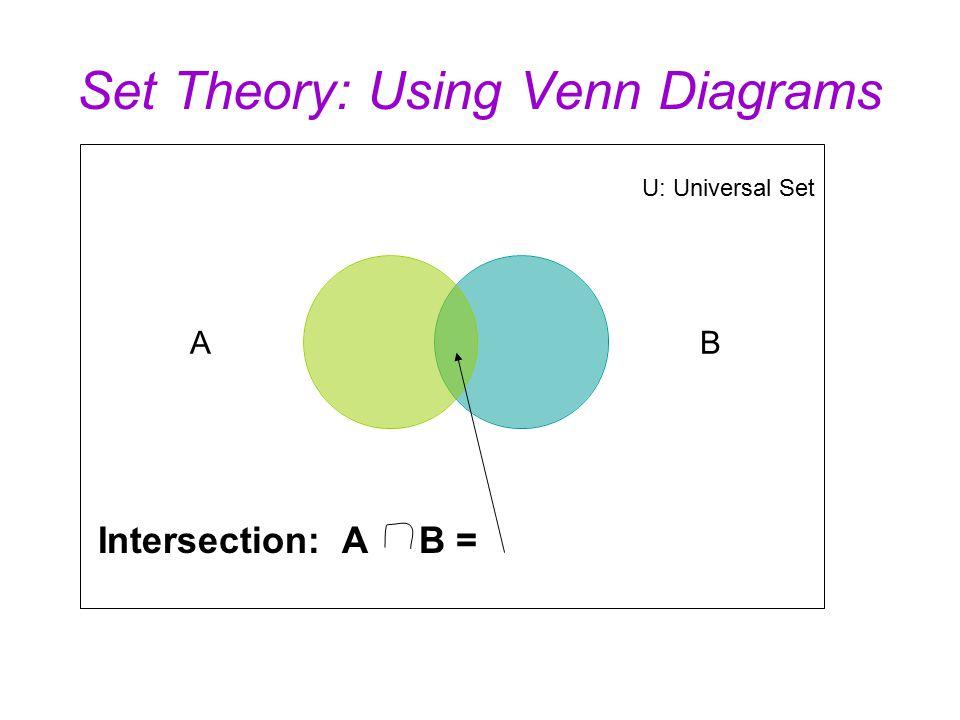 Venn Diagram Theory Akbaeenw