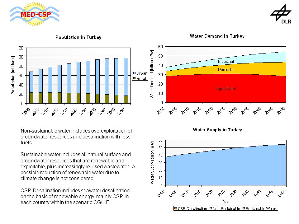Non-sustainable water includes overexploitation of groundwater resources and desalination with fossil fuels.