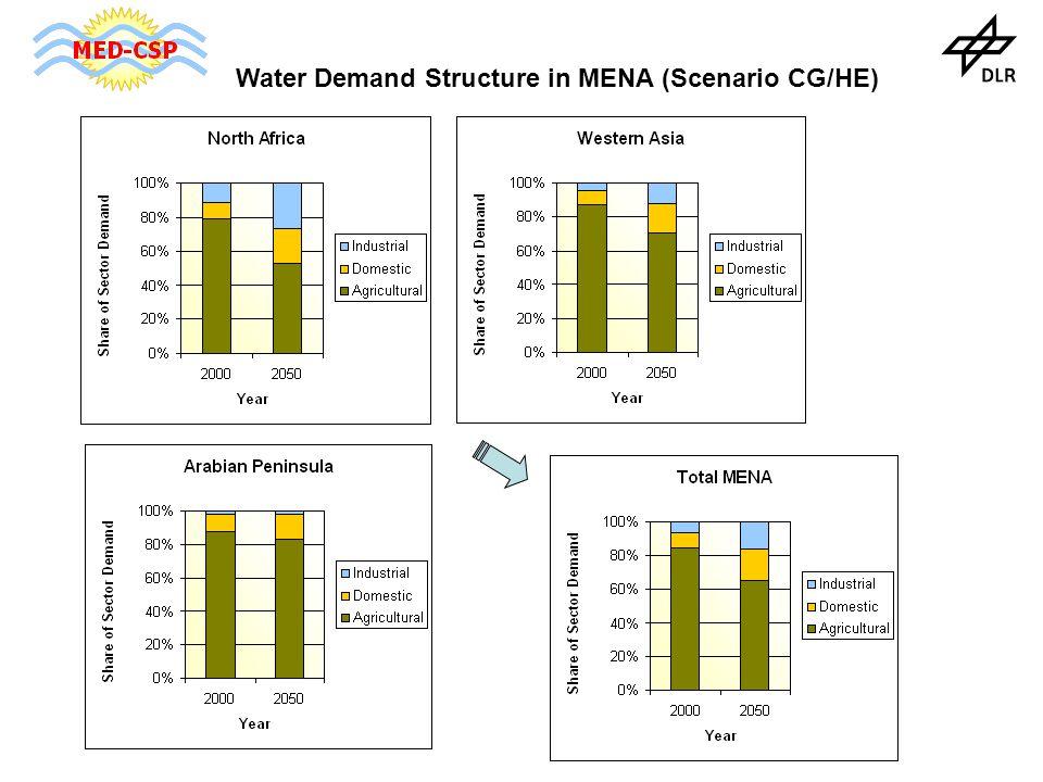 Water Demand Structure in MENA (Scenario CG/HE)