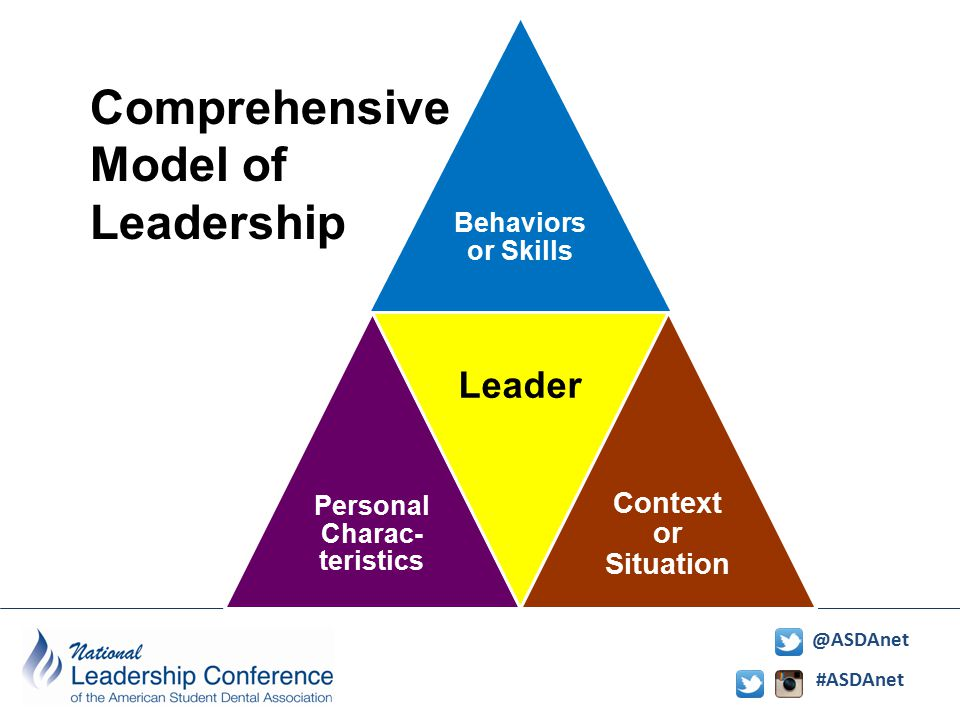 Learning to Lead N. Karl Haden, Ph.D. President, Academy for ...