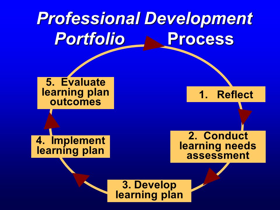 Professional Development Portfolio Process 1. Reflect 5.