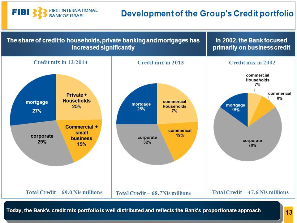 FIBI FIRST INTERNATIONAL BANK OF ISRAEL In 2002, the Bank focused primarily on business credit Credit mix in 2002 Today, the Bank s credit mix portfolio is well distributed and reflects the Bank s proportionate approach The share of credit to households, private banking and mortgages has increased significantly Credit mix in 12/2014 Development of the Group s Credit portfolio Total Credit – 69.0 Nis millionsTotal Credit – 47.6 Nis millions 13 Credit mix in 2013 Total Credit – 68.7Nis millions