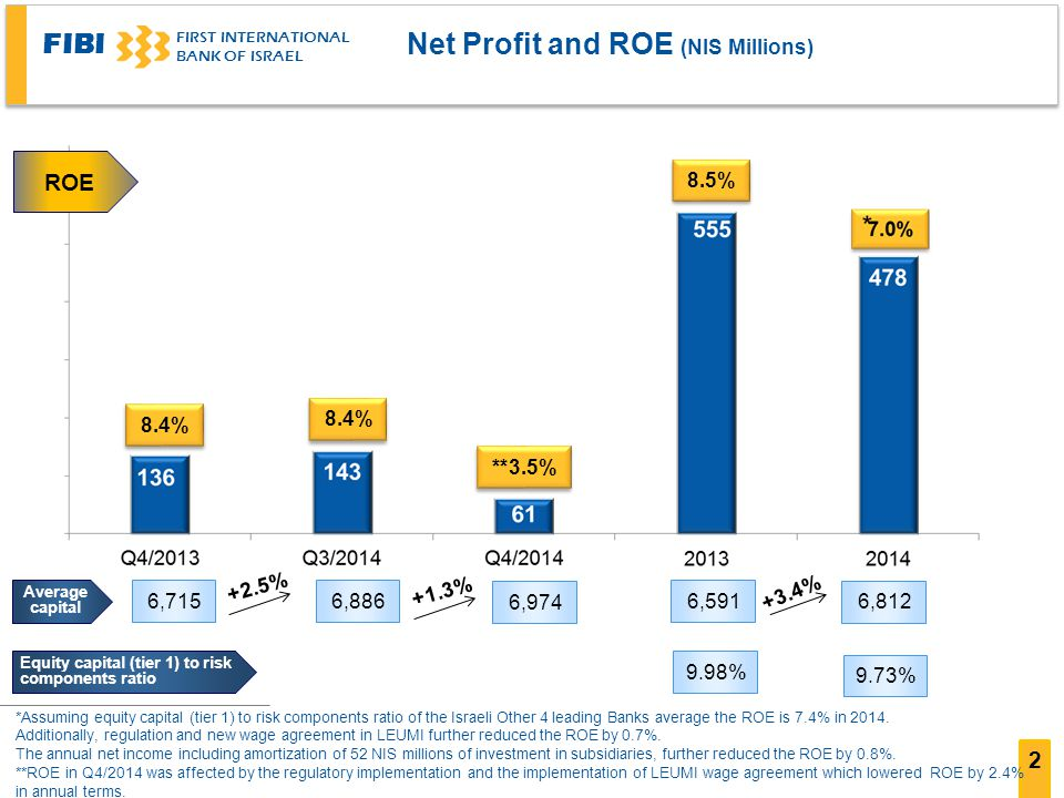 FIBI FIRST INTERNATIONAL BANK OF ISRAEL 2 Net Profit and ROE (NIS Millions) *Assuming equity capital (tier 1) to risk components ratio of the Israeli Other 4 leading Banks average the ROE is 7.4% in 2014.