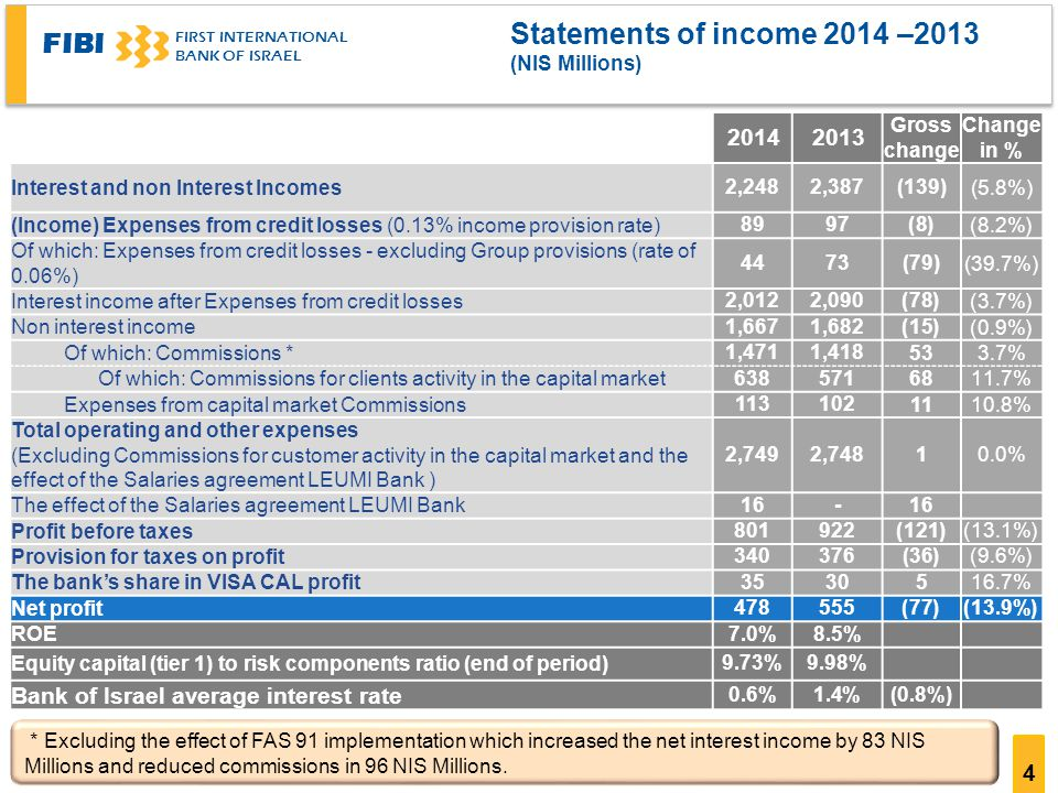 FIBI FIRST INTERNATIONAL BANK OF ISRAEL 4 Statements of income 2014 –2013 ((NIS Millions Change in % Gross change (5.8%)(139)2,3872,248 Interest and non Interest Incomes (8.2%)(8)9789 (Income) Expenses from credit losses (0.13% income provision rate) (39.7%)(79)7344 Of which: Expenses from credit losses - excluding Group provisions (rate of 0.06%) (3.7%)(78)2,0902,012 Interest income after Expenses from credit losses (0.9%)(15)1,6821,667 Non interest income 3.7%53 1,4181,471 Of which: Commissions * 11.7% Of which: Commissions for clients activity in the capital market 10.8% Expenses from capital market Commissions 0.0%12,7482,749 Total operating and other expenses (Excluding Commissions for customer activity in the capital market and the effect of the Salaries agreement LEUMI Bank ) 16- The effect of the Salaries agreement LEUMI Bank (13.1%)(121) Profit before taxes (9.6%)(36( Provision for taxes on profit 16.7%53035 The bank's share in VISA CAL profit (13.9%)(77) Net profit 8.5%7.0% ROE 9.98%9.73% Equity capital (tier 1) to risk components ratio (end of period) (0.8%)1.4%0.6% Bank of Israel average interest rate * Excluding the effect of FAS 91 implementation which increased the net interest income by 83 NIS Millions and reduced commissions in 96 NIS Millions.