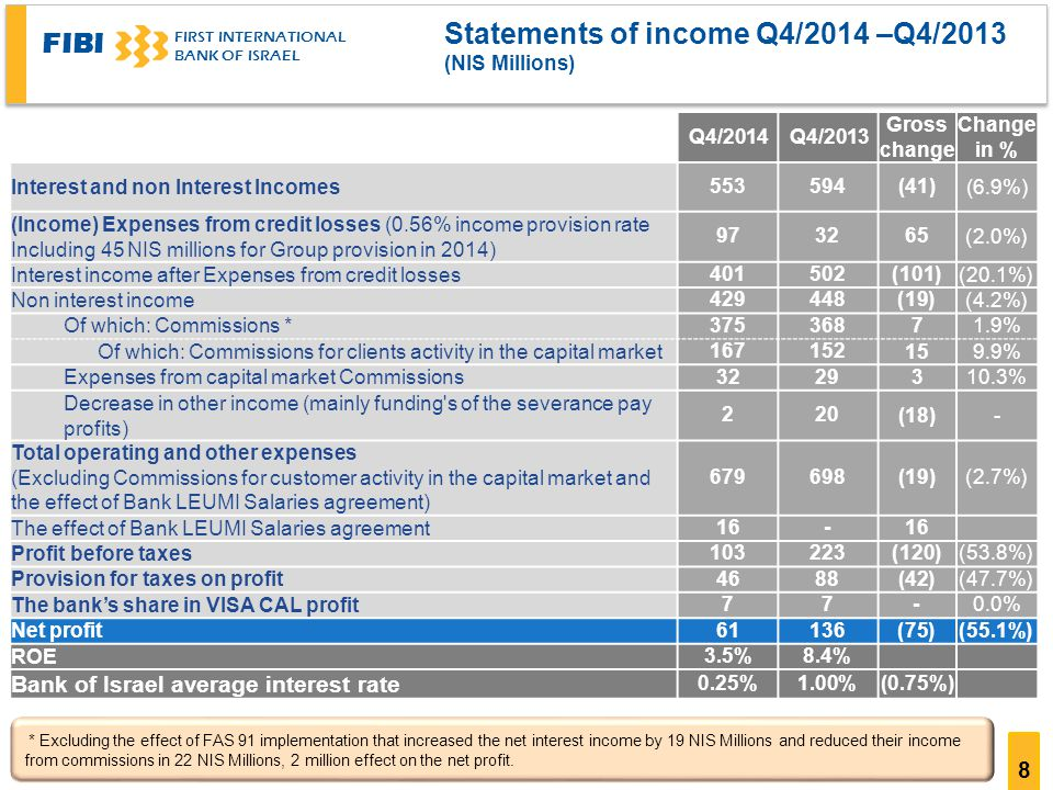 FIBI FIRST INTERNATIONAL BANK OF ISRAEL 8 Statements of income Q4/2014 –Q4/2013 ((NIS Millions Change in % Gross change Q4/2013Q4/2014 (6.9%)(41) Interest and non Interest Incomes (2.0%) (Income) Expenses from credit losses (0.56% income provision rate Including 45 NIS millions for Group provision in 2014) (20.1%)(101) Interest income after Expenses from credit losses (4.2%)(19) Non interest income 1.9% Of which: Commissions * 9.9% Of which: Commissions for clients activity in the capital market 10.3% Expenses from capital market Commissions -(18) 202 Decrease in other income (mainly funding s of the severance pay profits) (2.7%)(19) Total operating and other expenses (Excluding Commissions for customer activity in the capital market and the effect of Bank LEUMI Salaries agreement) 16- The effect of Bank LEUMI Salaries agreement (53.8%)(120) Profit before taxes (47.7%)(42(8846 Provision for taxes on profit 0.0%-77 The bank's share in VISA CAL profit (55.1%)(75)13661 Net profit 8.4%3.5% ROE (0.75%)1.00%0.25% Bank of Israel average interest rate * Excluding the effect of FAS 91 implementation that increased the net interest income by 19 NIS Millions and reduced their income from commissions in 22 NIS Millions, 2 million effect on the net profit.