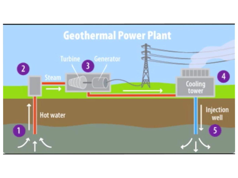 Geothermal energy what is geothermal energy geothermal energy is 6 pooptronica