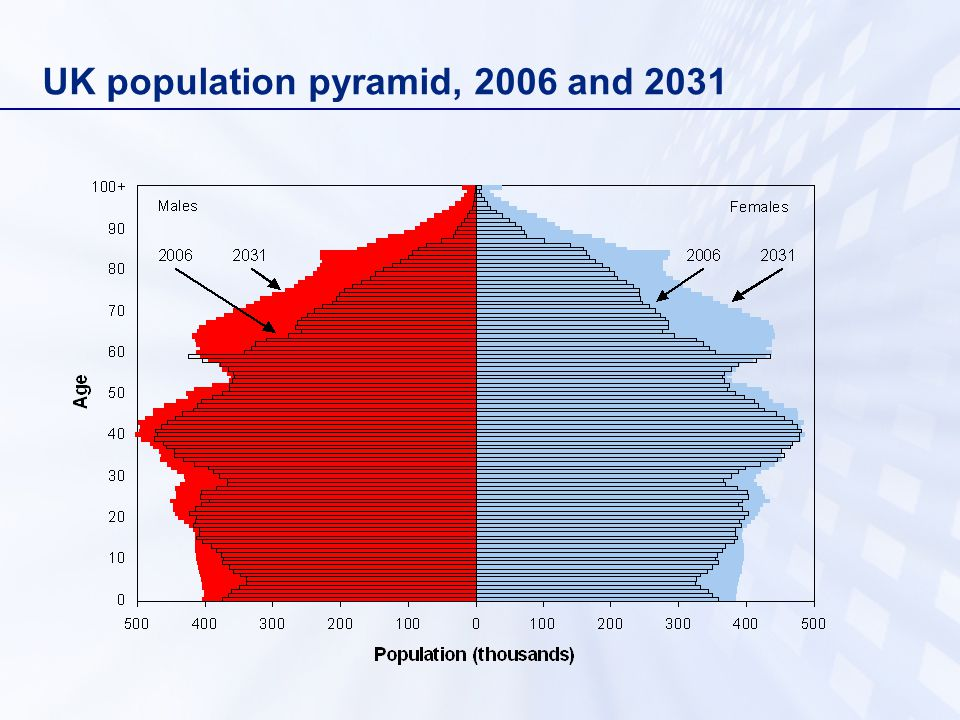 UK population pyramid, 2006 and 2031