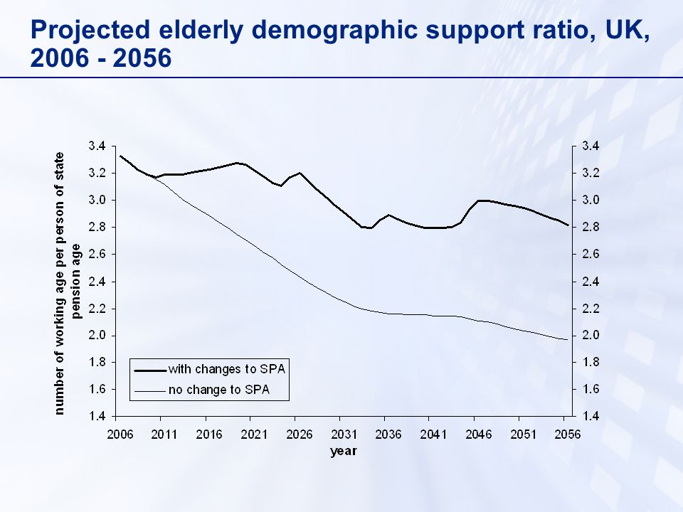 Projected elderly demographic support ratio, UK,