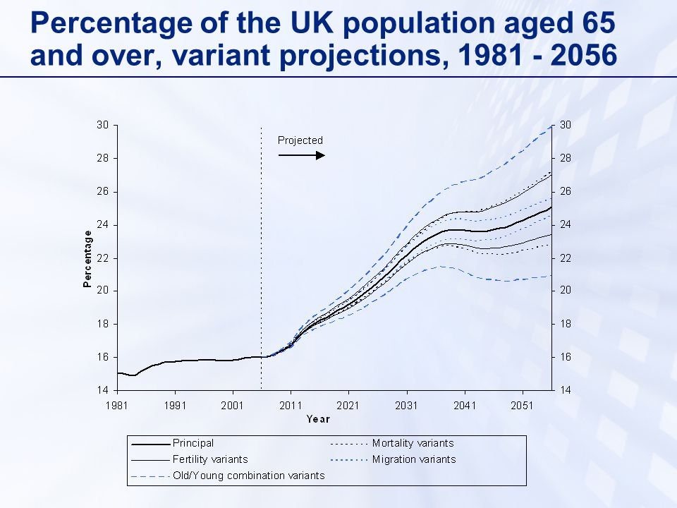 Percentage of the UK population aged 65 and over, variant projections,
