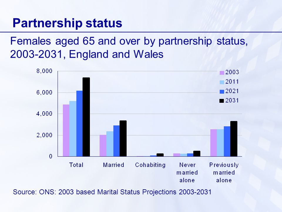 Partnership status Source: ONS: 2003 based Marital Status Projections Females aged 65 and over by partnership status, , England and Wales