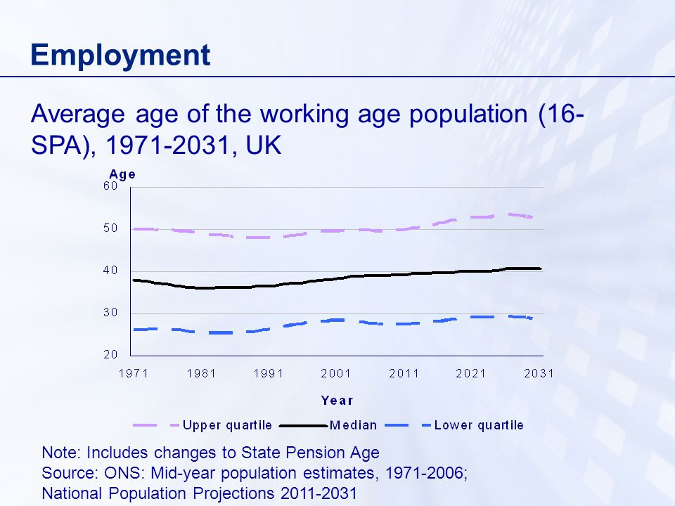 Employment Average age of the working age population (16- SPA), , UK Note: Includes changes to State Pension Age Source: ONS: Mid-year population estimates, ; National Population Projections