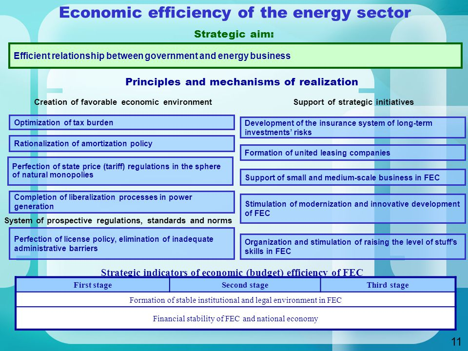 Efficient relationship between government and energy business Perfection of state price (tariff) regulations in the sphere of natural monopolies Completion of liberalization processes in power generation Development of the insurance system of long-term investments' risks Perfection of license policy, elimination of inadequate administrative barriers Stimulation of modernization and innovative development of FEC Organization and stimulation of raising the level of stuff's skills in FEC Optimization of tax burden Rationalization of amortization policy Formation of united leasing companies Support of small and medium-scale business in FEC First stageSecond stageThird stage Formation of stable institutional and legal environment in FEC Financial stability of FEC and national economy 11 Economic efficiency of the energy sector Strategic aim: Principles and mechanisms of realization Creation of favorable economic environment System of prospective regulations, standards and norms Support of strategic initiatives Strategic indicators of economic (budget) efficiency of FEC