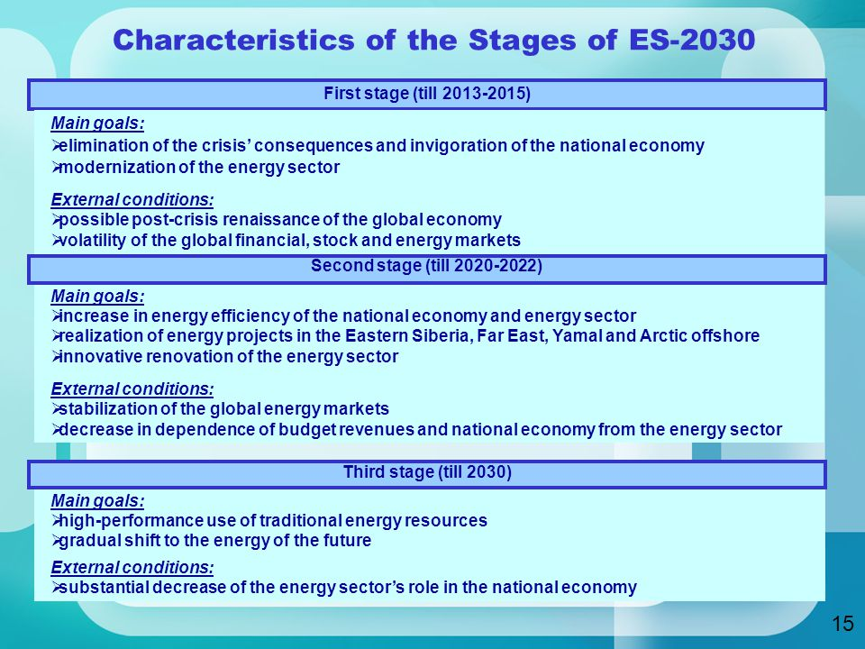 Characteristics of the Stages of ES-2030 First stage (till ) Main goals:  elimination of the crisis' consequences and invigoration of the national economy  modernization of the energy sector External conditions:  possible post-crisis renaissance of the global economy  volatility of the global financial, stock and energy markets Main goals:  increase in energy efficiency of the national economy and energy sector  realization of energy projects in the Eastern Siberia, Far East, Yamal and Arctic offshore  innovative renovation of the energy sector External conditions:  stabilization of the global energy markets  decrease in dependence of budget revenues and national economy from the energy sector Main goals:  high-performance use of traditional energy resources  gradual shift to the energy of the future External conditions:  substantial decrease of the energy sector's role in the national economy Second stage (till ) Third stage (till 2030) 15