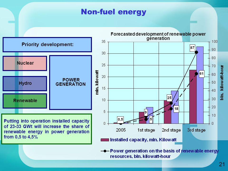 Non-fuel energy Priority development: Nuclear Hydro Renewable POWER GENERATION Putting into operation installed capacity of GWt will increase the share of renewable energy in power generation from 0,5 to 4,5% Forecasted development of renewable power generation 21
