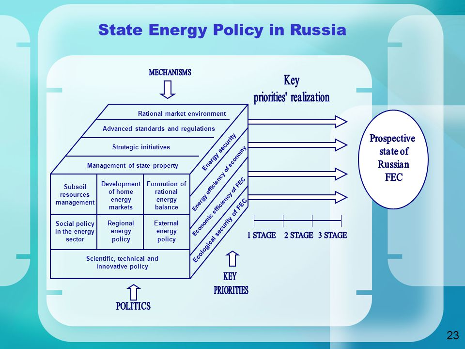 State Energy Policy in Russia Rational market environment Advanced standards and regulations Subsoil resources management Development of home energy markets Formation of rational energy balance Social policy in the energy sector Regional energy policy External energy policy Scientific, technical and innovative policy Strategic initiatives Energy security Energy efficiency of economy Economic efficiency of FEC Ecological security of FEC Management of state property 23
