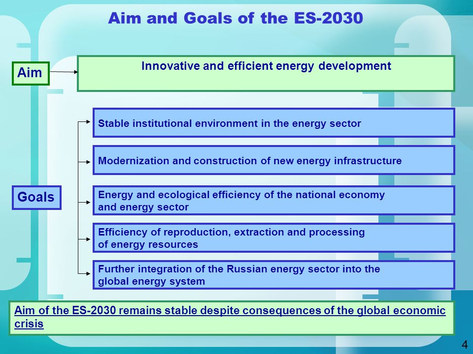 Aim and Goals of the ES-2030 Efficiency of reproduction, extraction and processing of energy resources Modernization and construction of new energy infrastructure Energy and ecological efficiency of the national economy and energy sector Stable institutional environment in the energy sector Further integration of the Russian energy sector into the global energy system Aim Goals Innovative and efficient energy development Aim of the ES-2030 remains stable despite consequences of the global economic crisis 4