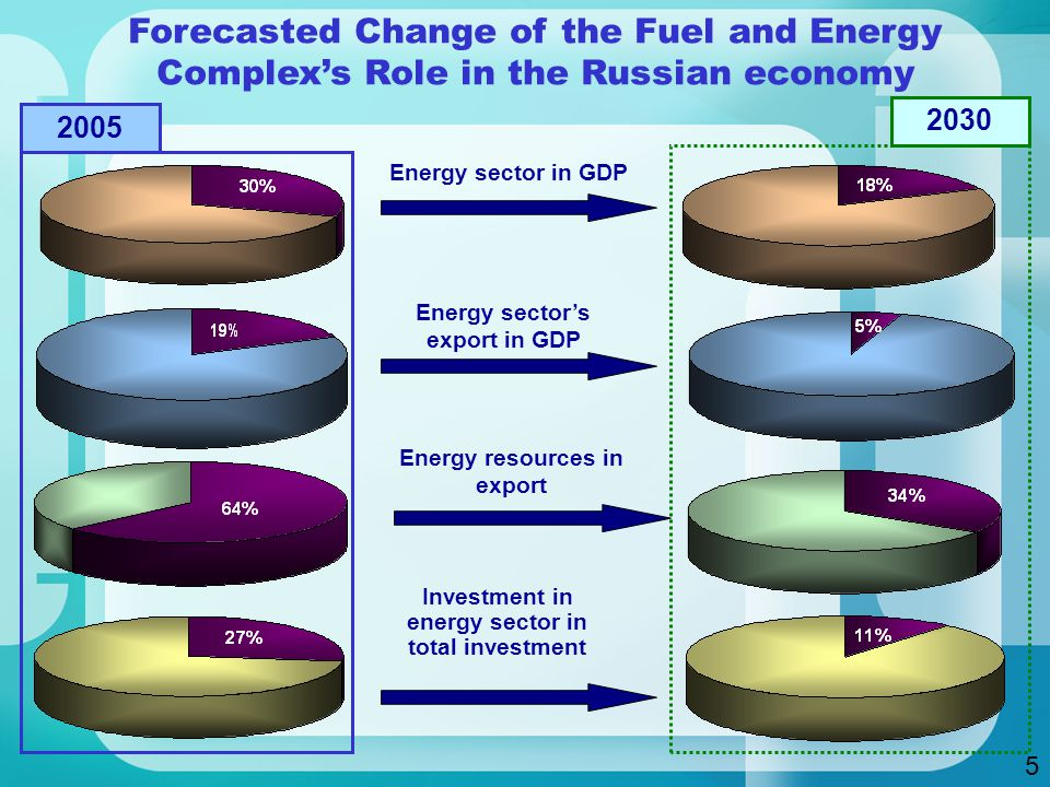 Forecasted Change of the Fuel and Energy Complex's Role in the Russian economy Energy sector in GDP Energy sector's export in GDP Energy resources in export Investment in energy sector in total investment 5
