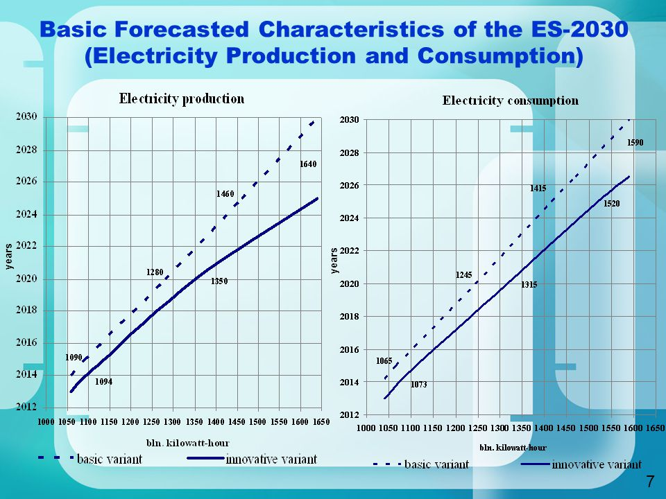 years Basic Forecasted Characteristics of the ES-2030 (Electricity Production and Consumption) 7